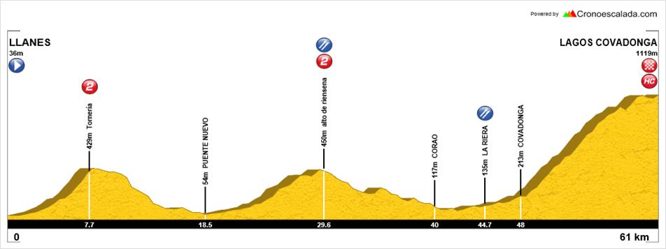 Altimetría de Del Cantábrico a los Lagos de Covadonga