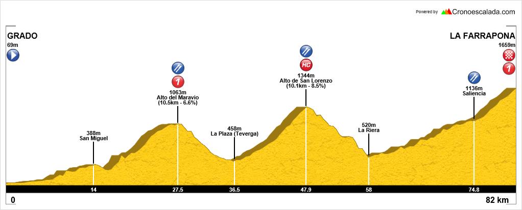 Altimetría de La Vuelta a España 2020
